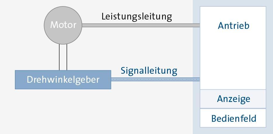 Sp_KH_AS_Grafik-Anrieb-mitDWG