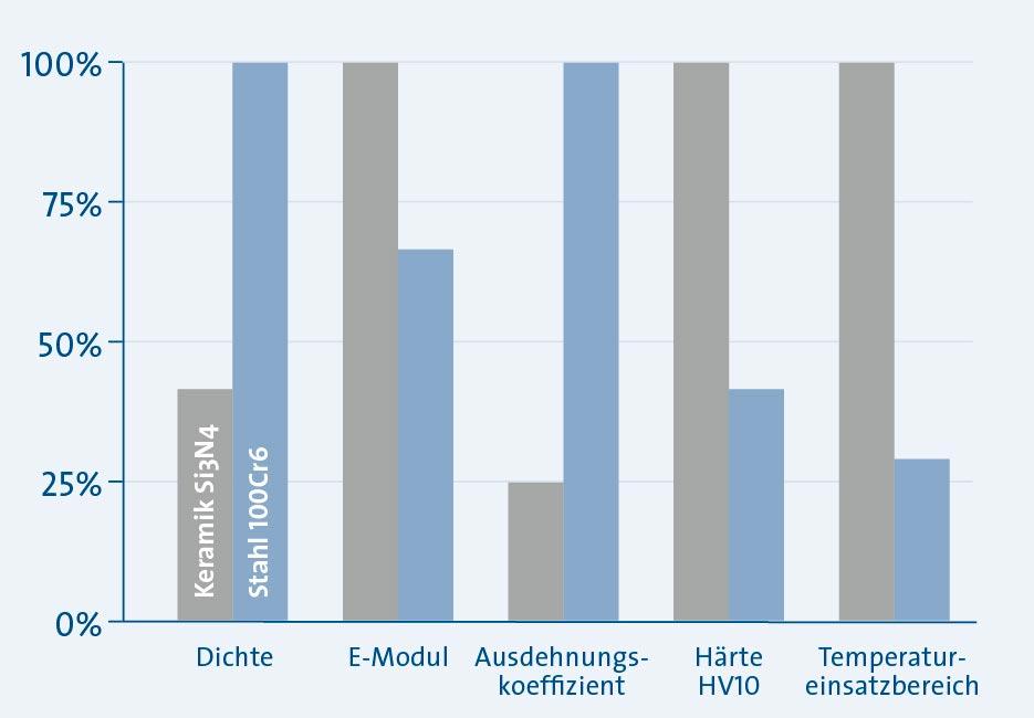 Sp_KH_La_Grafik-Eigenschaften