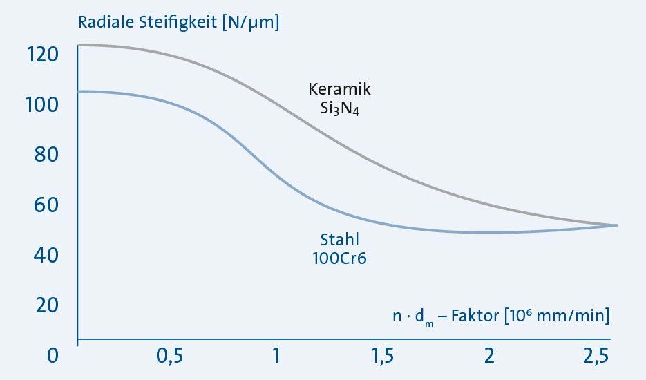 Sp_KH_La_Grafik-Steifigkeit