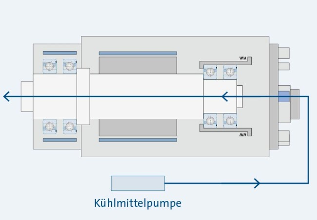 Sp_KH_MK_Grafik-KuehlZufuhrSpindelW