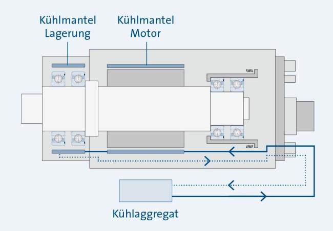 Sp_KH_MK_Grafik-MotorLagerKuehl