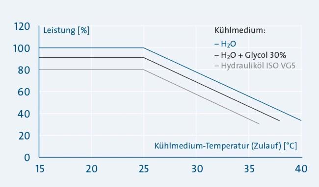 Sp_KH_MK_Grafik-TempKuehlmedium