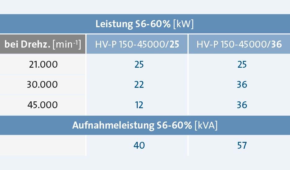 Sp_KH_Mo_Grafik-HVP150Anforderung