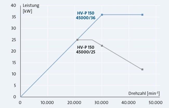 Sp_KH_Mo_Grafik-Leistung