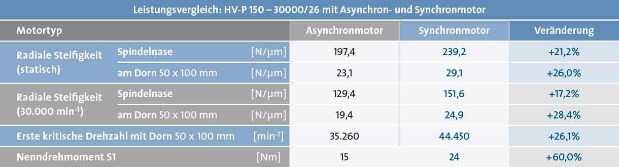 Sp_KH_Mo_Grafik-TabelleVergleich-A-Synchro-Synchro