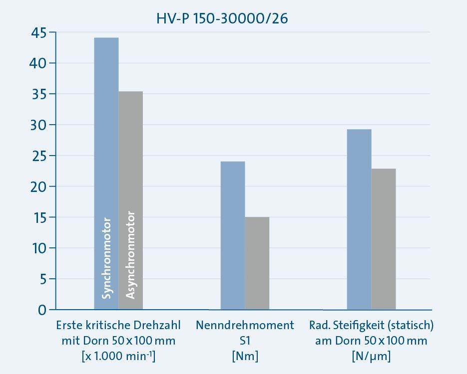 Sp_KH_Mo_Grafik-Vergleich-A-Synchro-Synchro