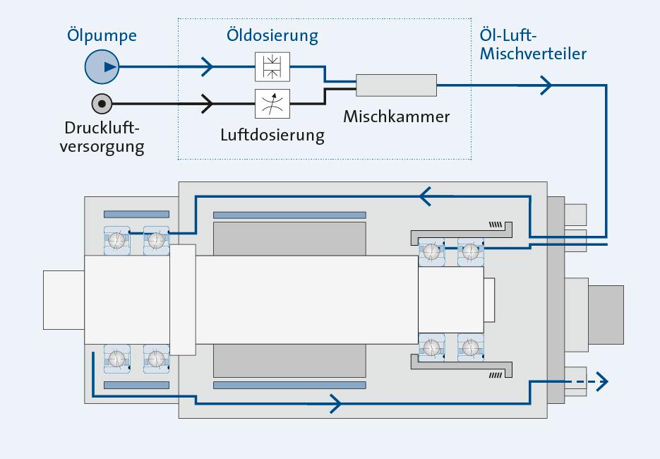 Sp_KH_Sch_Grafik-Öl-Luft