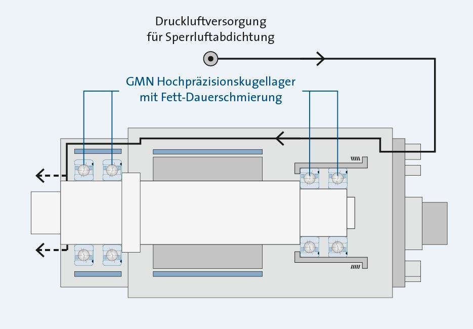 Sp_KH_Sch_Grafik-Fett-DauerSchmierung