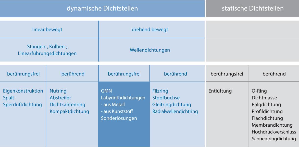 DI_Klassifizierung_1220