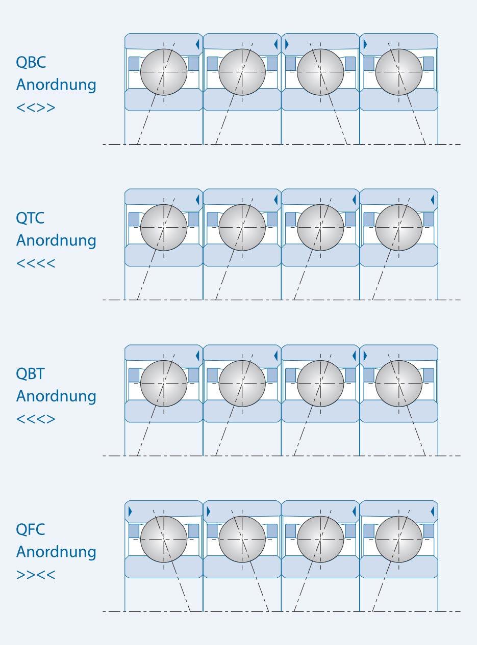 Leistungsoptimierung von GMN Rillen- und Spindelkugellagern