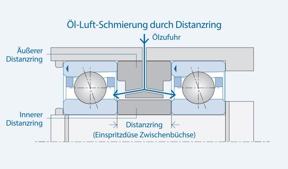 KL_EN_SC_Ol-Direktschmierung_1_935x550