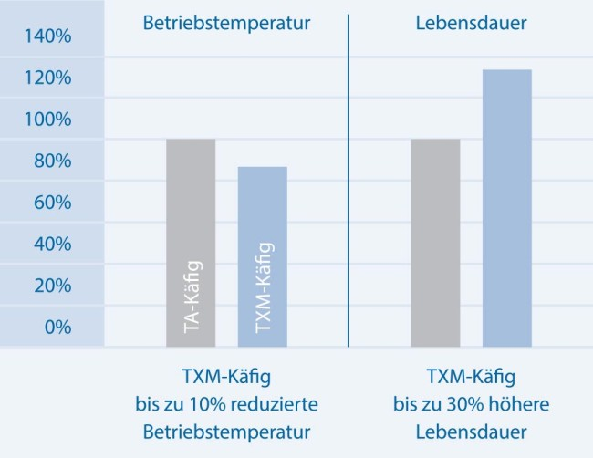 Kafig_Diagram_Kugellager_935