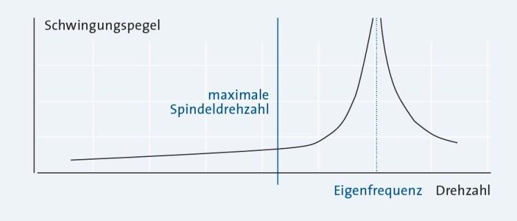 Sp_LS_MaxDrehzahlSpindel