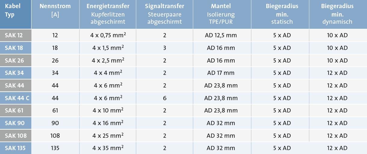Sp_Zu_Ka_Tabelle_SAK12-135