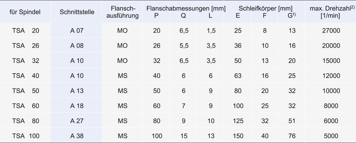 Spindeln_TSA Schleifscheibenflansch Tabelle