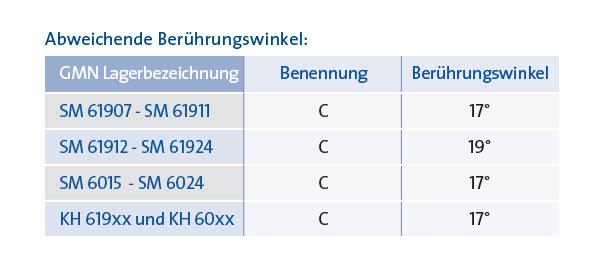 _KL_Abweichende-Berühungswinkel_1220x740px
