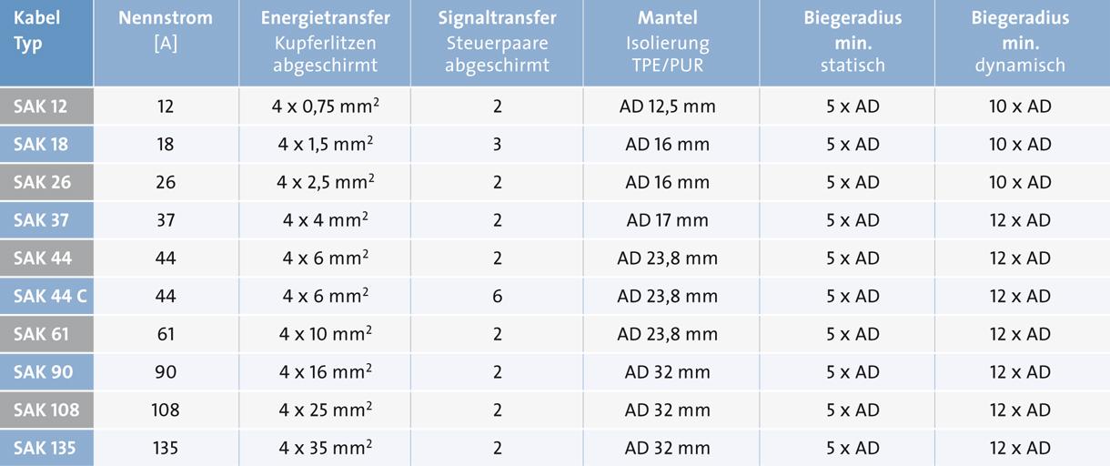 Sp_Zu_Ka_Tabelle_SAK12-135_d
