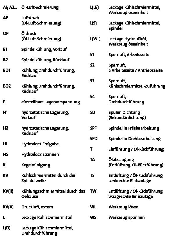 http://gmn.de/wp-content/uploads/Spindel_FAQ_Gravierkennzeichnung_Tabelle.png