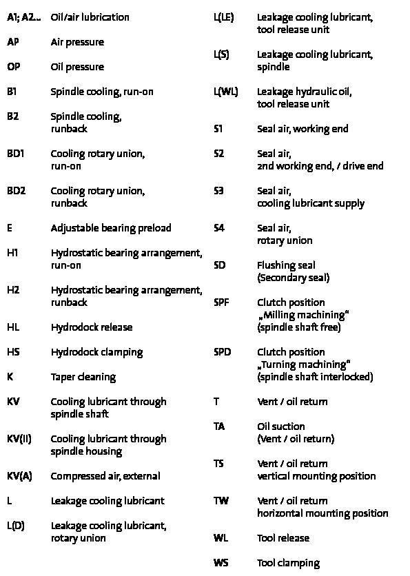 http://gmn.de/wp-content/uploads/Spindel_FAQ_Gravierkennzeichnung_Tabelle_englisch.png