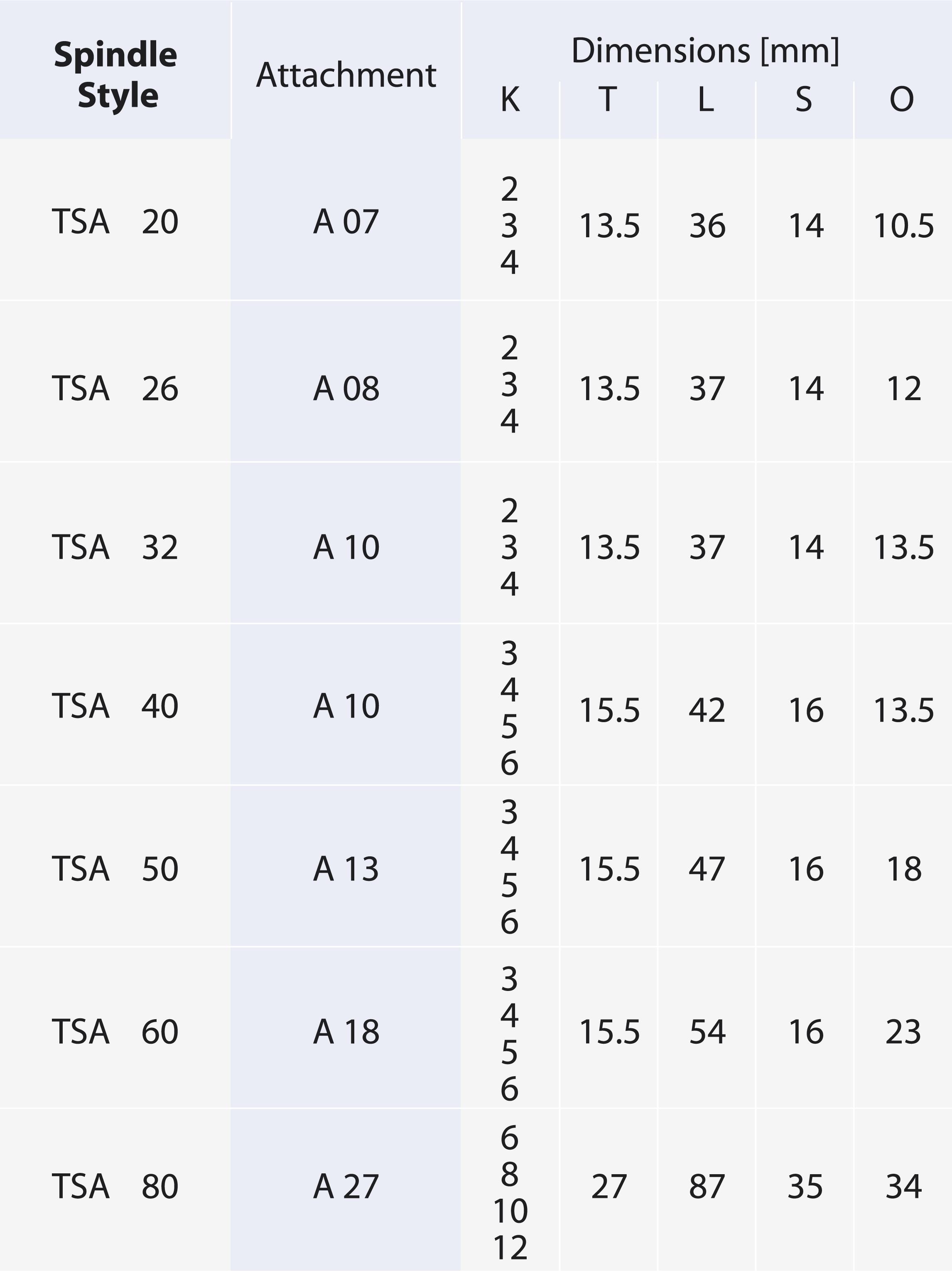 Spindeln_TSA Zangenfutter Tabelle_ENG